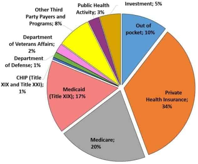 A colorful pie chart that gives a visual breakdown of the 2017 US national health expenditures.