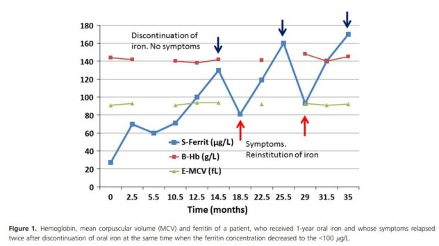 A graph showing the increase in ferritin levels with time for a patient who only took oral iron pills.