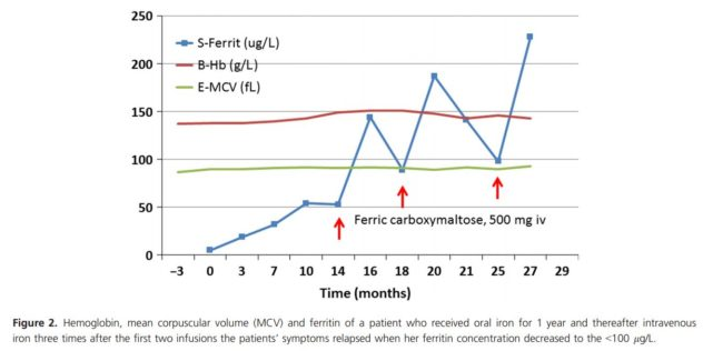 A graph showing the increase in ferritin levels with time for a patient who both took iron pills and who later received iron infusions.